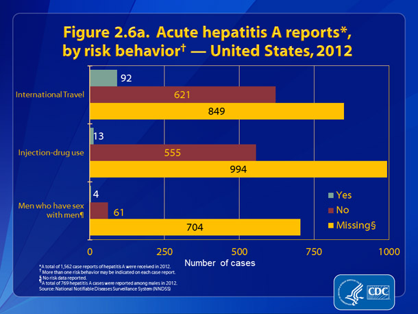 Figure 2.6a. Acute hepatitis A reports, by risk behavior — United States, 2012. Figure 2.6a presents patient engagement in selected risk behaviors and exposures during the incubation period, 2–6 weeks prior to onset of symptoms: