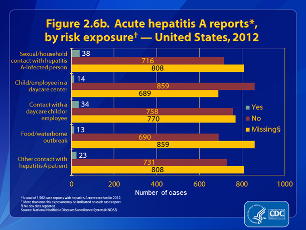 Slide 2.6b. Acute hepatitis A reports, by risk exposure — United States, 2012.  Acute, hepatitis A reports, by risk exposure — United States, 2012