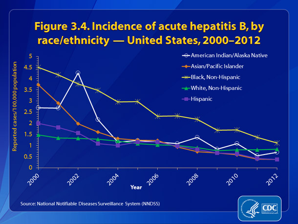Figure 3.4. Incidence of acute hepatitis B, by race/ethnicity — United States, 2000-2012 • The absolute number and rate of hepatitis B cases has declined generally for all race/ethnicity categories from 2000-2012.