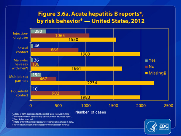 Figure 3.6a. Acute hepatitis B reports, by risk behavior — United States, 2012.  Figure 3.6a presents patient engagement in selected risk behaviors and exposures during the incubation period, 6 weeks to 6 months prior to onset of symptoms.