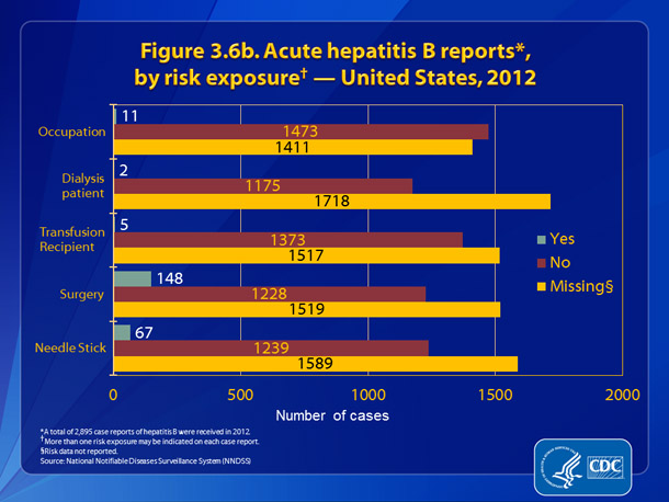 Figure 3.6b. Acute hepatitis B reports, by risk exposure — United States, 2012.  Figure 3.6b presents patient engagement in selected risk behaviors and exposures during the incubation period, 6 weeks to 6 months prior to onset of symptoms.