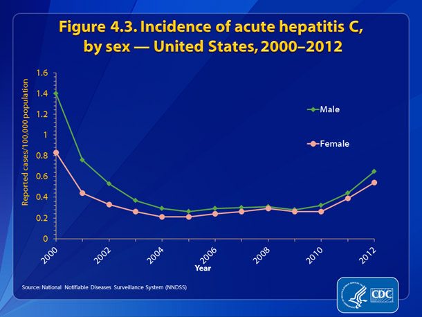 Figure 4.3.  Incidence of acute hepatitis C, by sex — United States, 2000-2012 • Incidence rates of acute hepatitis C decreased dramatically for both males and females from 2000-2003 and remained fairly constant from 2004-2010.