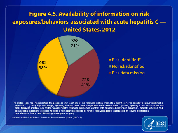 "Figure 4.5. Availability of information on risk exposures/behaviors associated with acute hepatitis C — United States, 2012 • Of the 1,778 case reports of acute hepatitis C received by CDC during 2012, 728 (40.9%) did not include a response (i.e., a ""yes"" or ""no"" response to any of the questions about risk behaviors and exposures) to enable assessment of risk behaviors or exposures."