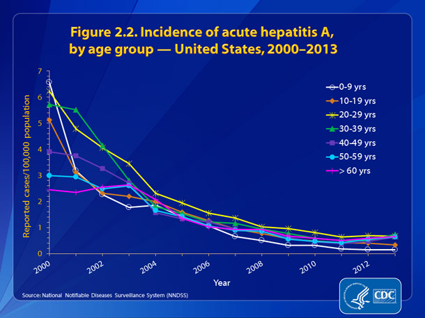 Figure 2.2. Incidence of hepatitis A, by age group – United States, 2000-2013