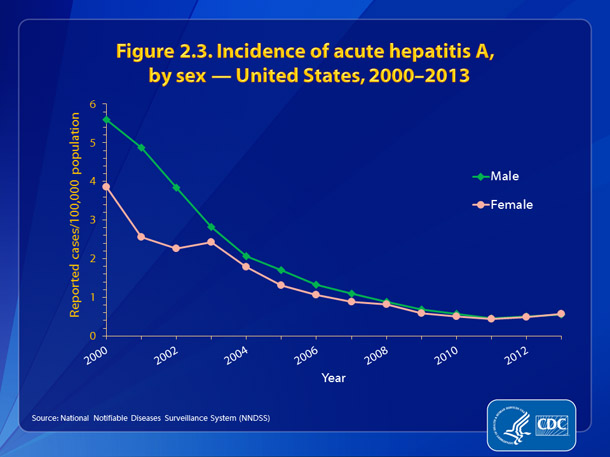 Figure 2.3. Incidence of hepatitis A, by sex – United States, 2000-2013