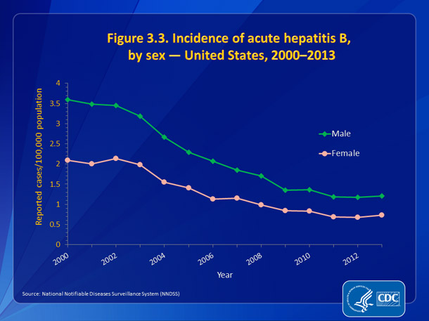 Figure 3.3. Incidence of acute hepatitis B, by sex — United States, 2000-2013