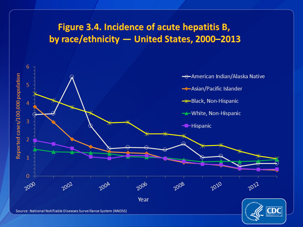 Figure 3.4. Incidence of acute hepatitis B, by race/ethnicity — United States, 2000-2013