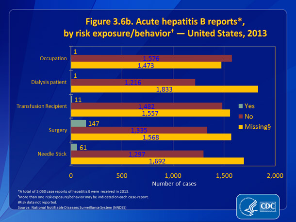 Figure 3.6b. Acute hepatitis B reports, by risk exposure/behavior — United States, 2013