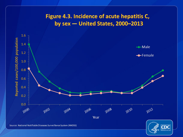 Figure 4.3. Incidence of acute hepatitis C, by sex — United States, 2000-2013