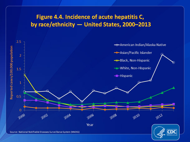 Figure 4.4. Incidence of acute hepatitis C, by race/ethnicity — United States, 2000-2013
