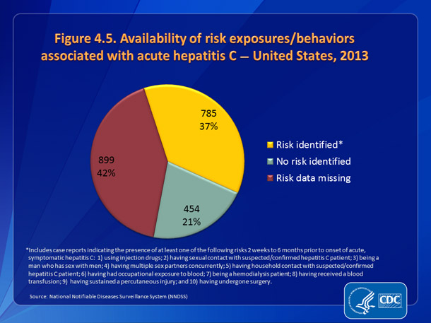 Figure 4.5. Availability of information on risk exposures/behaviors associated with acute hepatitis C — United States, 2013