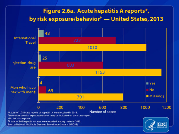 Figure 2.6a. Hepatitis A reports, by risk exposure/behavior – United States, 2013