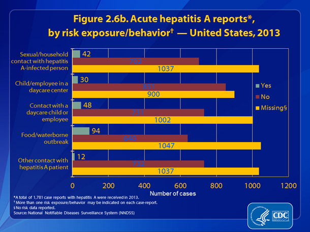 Figure 2.6b. Hepatitis A reports, by risk exposure/behavior – United States, 2013