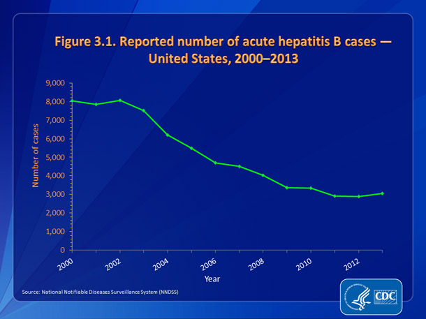 Figure 3.1. Reported number of acute hepatitis B cases — United States, 2000-2013