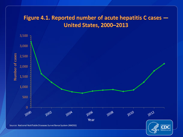 Figure 4.1. Reported number of acute hepatitis C cases — United States, 2000-2013
