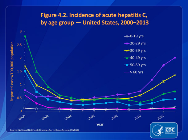 Figure 4.2. Incidence of acute hepatitis C, by age group — United States, 2000-2013