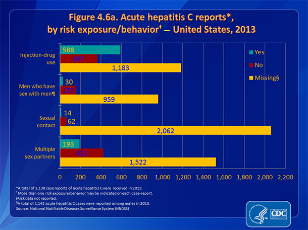 Figure 4.6a. Acute hepatitis C reports, by risk exposure/behavior — United States, 2013