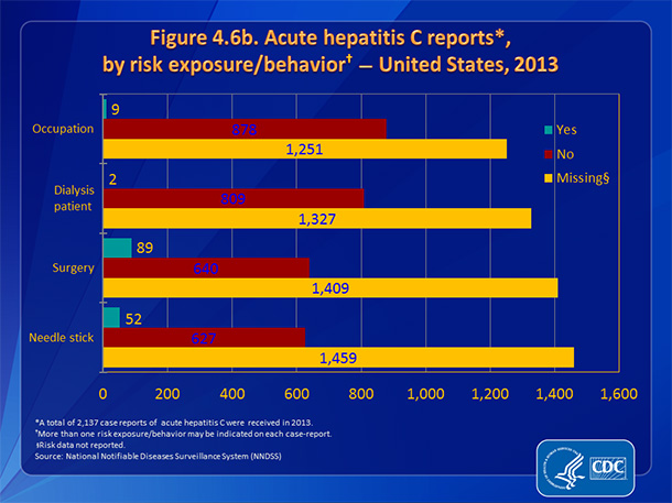 Figure 4.6b. Acute hepatitis C reports, by risk exposure/behavior — United States, 2013