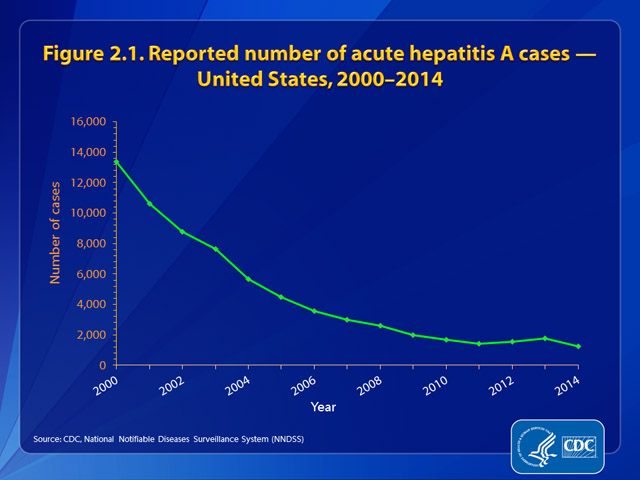 Figure 2.1. Reported number of hepatitis A cases – United States, 2000-2014