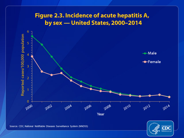 Figure 2.3. Incidence of hepatitis A, by sex — United States, 2000–2014