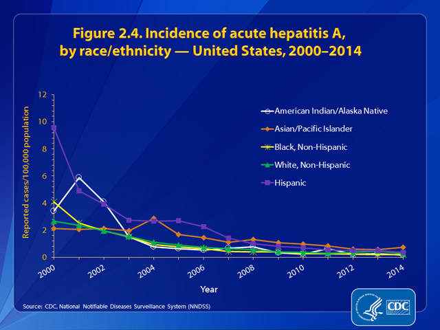 Figure 2.4. Incidence of hepatitis A, by race/ethnicity — United States, 2000–2014