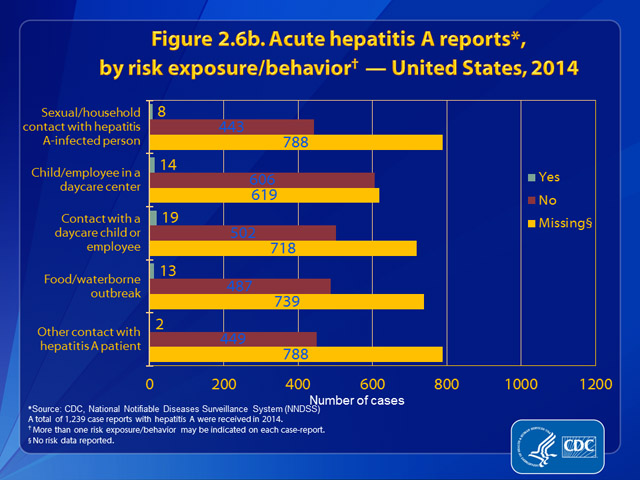 Figure 2.6b. Hepatitis A reports, by risk exposure/behavior – United States, 2014