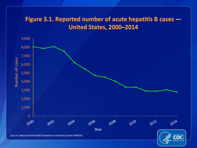 Figure 3.1. Reported number of acute hepatitis B cases — United States, 2000–2014