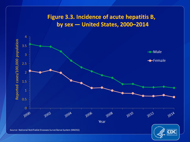 Figure 3.3. Incidence of acute hepatitis B, by sex — United States, 2000–2014
