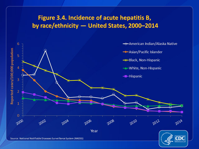 Figure 3.4. Incidence of acute hepatitis B, by race/ethnicity — United States, 2000–2014