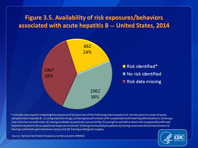 Figure 3.5. Availability of information on risk exposures/behaviors associated with acute hepatitis B — United States, 2014