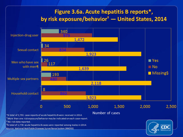 Figure 3.6a. Acute hepatitis B reports, by risk exposure/behavior — United States, 2014