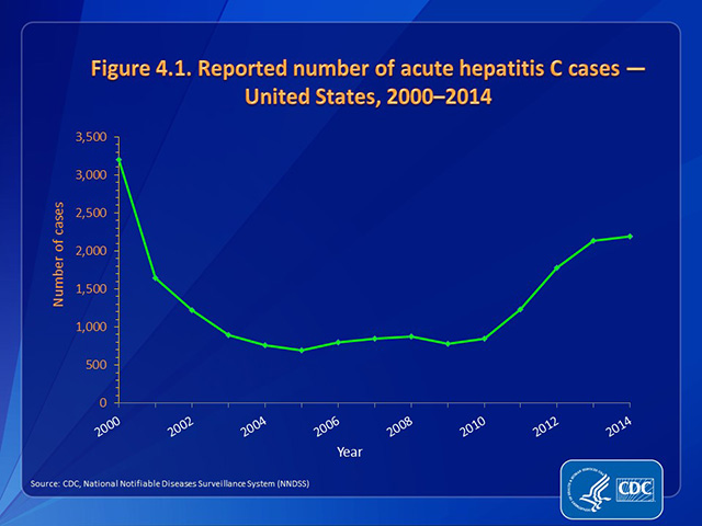 Figure 4.1. Reported number of acute hepatitis C cases — United States, 2000–2014
