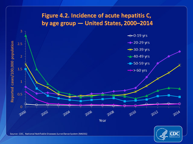 Figure 4.2. Incidence of acute hepatitis C, by age group — United States, 2000–2014
