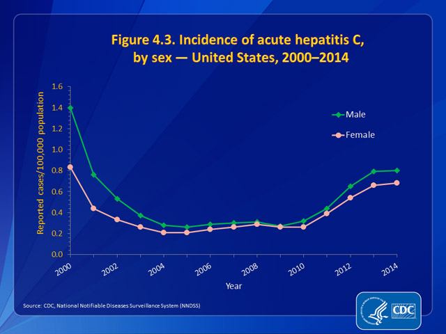 Figure 4.3. Incidence of acute hepatitis C, by sex — United States, 2000–2014