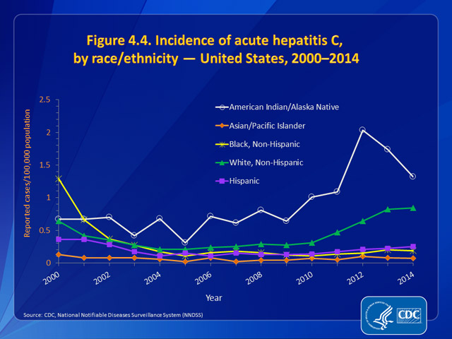 Figure 4.4. Incidence of acute hepatitis C, by race/ethnicity — United States, 2000–2014