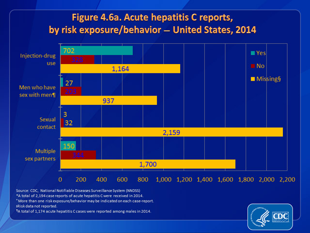 Figure 4.6a. Acute hepatitis C reports, by risk exposure/behavior — United States, 2014