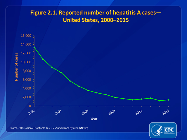 Figure 2.1. Reported number of hepatitis A cases – United States, 2000-2015