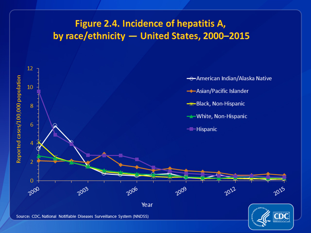 Figure 2.4. Incidence of hepatitis A, by race/ethnicity — United States, 2000–2015