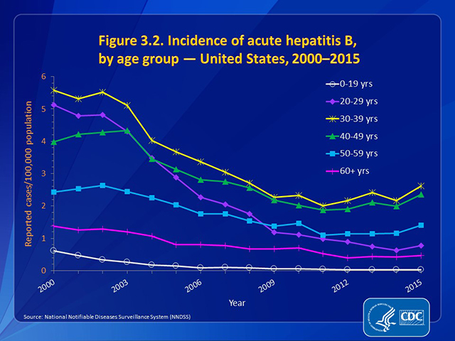 Figure 3.2. Incidence of acute hepatitis B, by age group — United States, 2000–2015