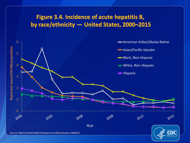 Figure 3.4. Incidence of acute hepatitis B, by race/ethnicity — United States, 2000–2015