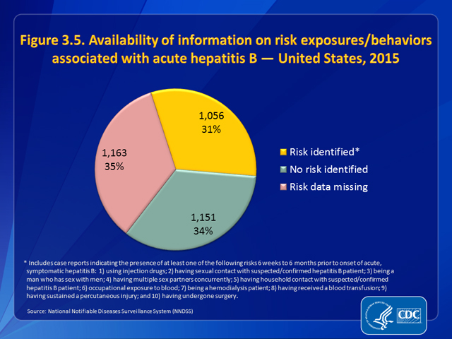 Figure 3.5. Availability of information on risk exposures/behaviors associated with acute hepatitis B — United States, 2015