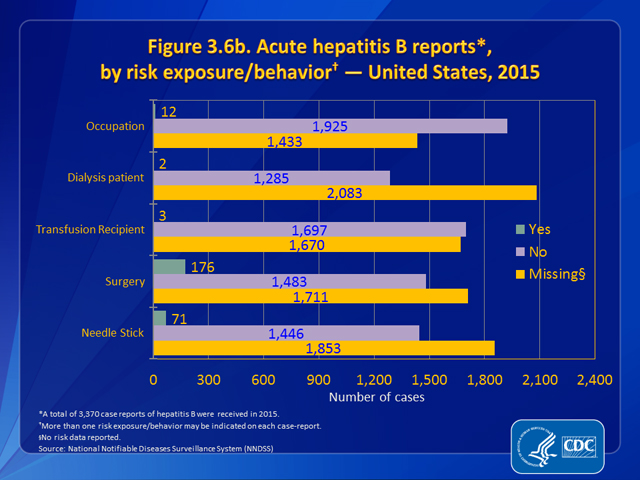 Figure 3.6b. Acute hepatitis B reports, by risk exposure/behavior — United States, 2015