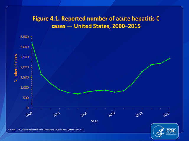 Figure 4.1. Reported number of acute hepatitis C cases — United States, 2000–2015