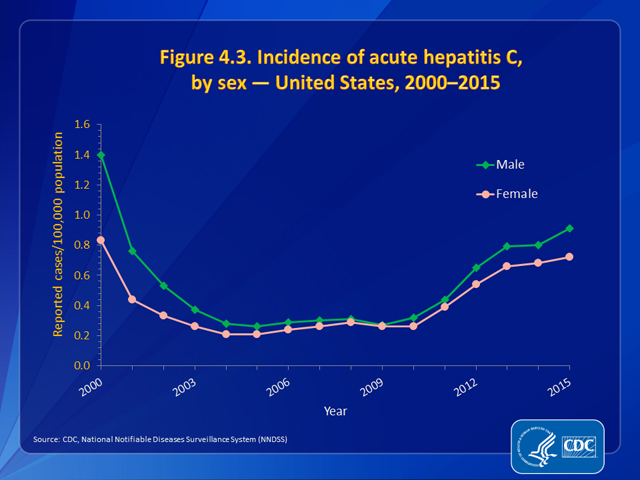 Figure 4.3. Incidence of acute hepatitis C, by sex — United States, 2000–2015