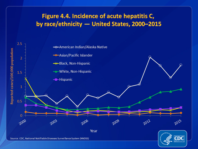 Figure 4.4. Incidence of acute hepatitis C, by race/ethnicity — United States, 2000–2015