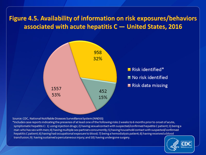 Figure 4.5. Availability of information on risk exposures/behaviors associated with acute hepatitis C — United States, 2015