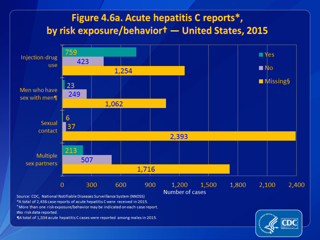 Figure 4.6a. Acute hepatitis C reports, by risk exposure/behavior — United States, 2015