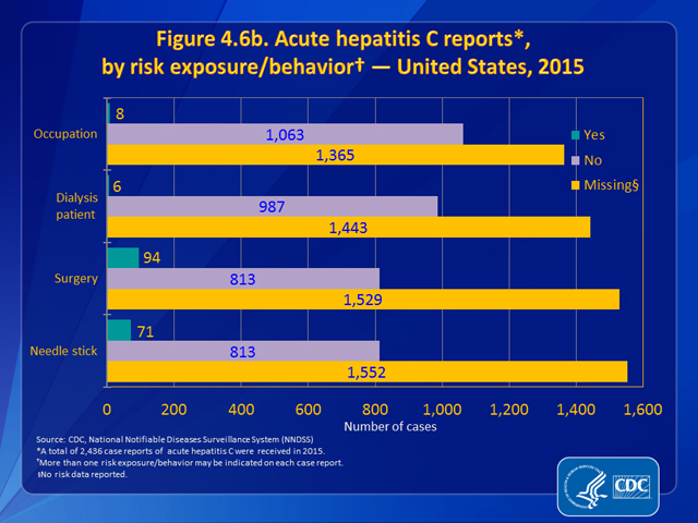 Figure 4.6b. Acute hepatitis C reports, by risk exposure/behavior — United States, 2015