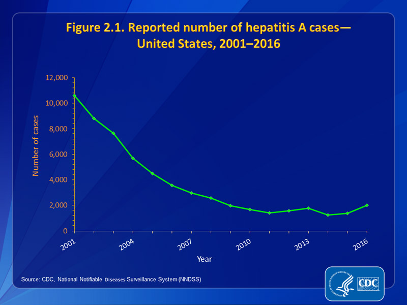 Figure 2.1. Reported number of hepatitis A cases – United States, 2001-2016