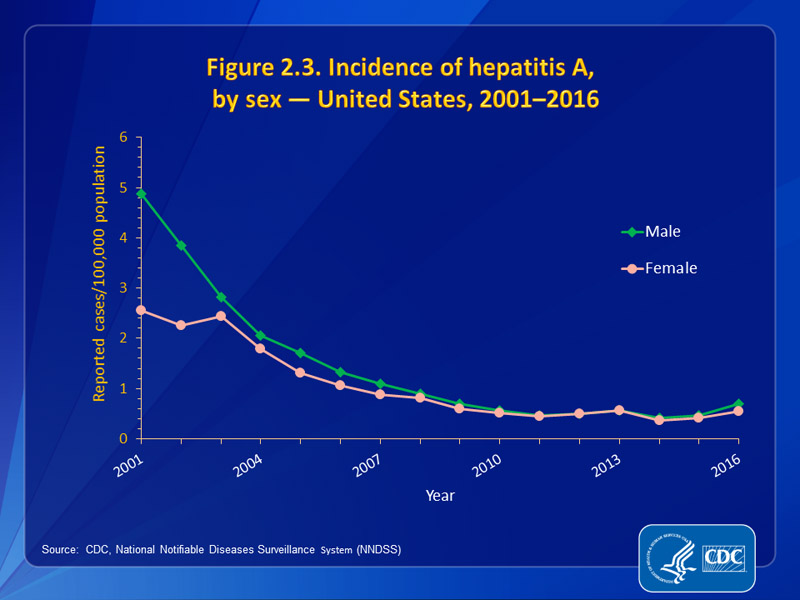 Figure 2.3. Incidence of hepatitis A,  by sex — United States, 2001–2016